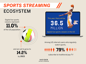 , THE SPORTS STREAMING ECOSYSTEM: How sports are going over-the-top and eroding the last bastion of pay-TV