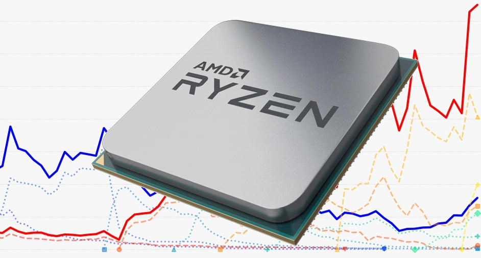 AMD sold out just as fast in the US as it did elsewhere. What's…